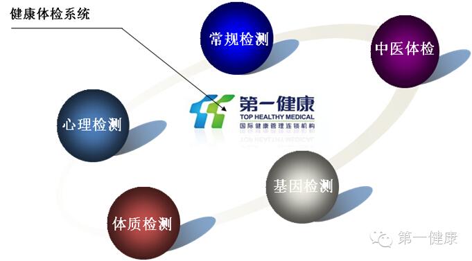 "【THM】第一健康打造""云健康""信息管理平台"