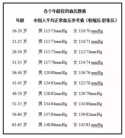 一图看懂各年龄段血压标准,快看看你是否正常!